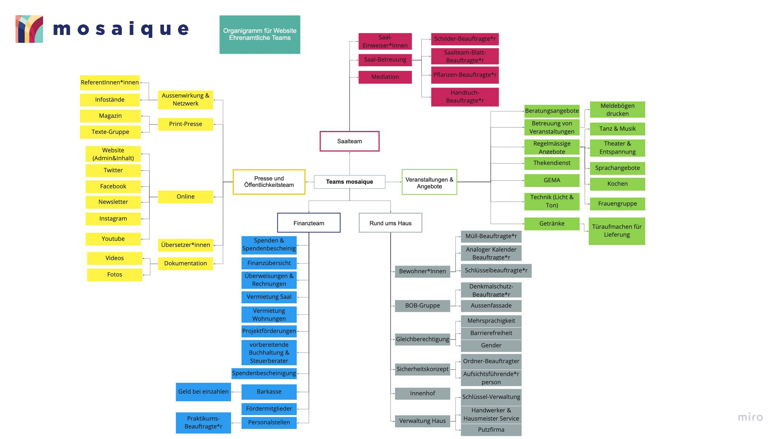 mosaique Organigram - Teams