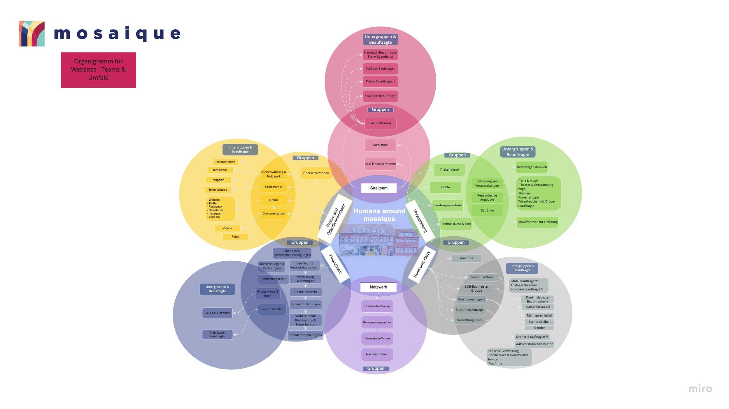 mosaique Organigramm - Kreise